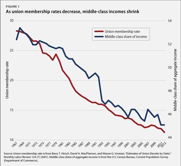 unions trend