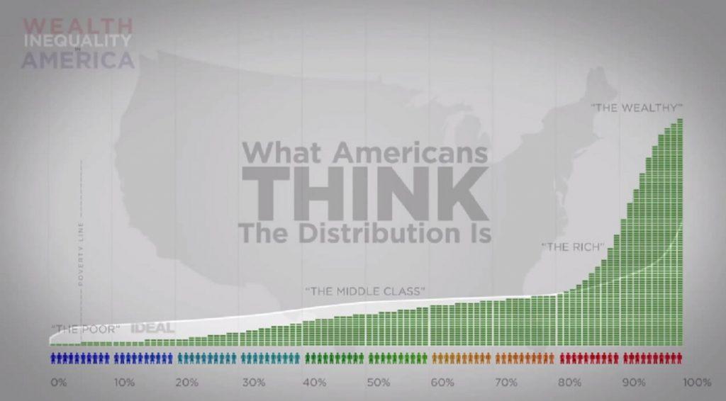 chart inequality