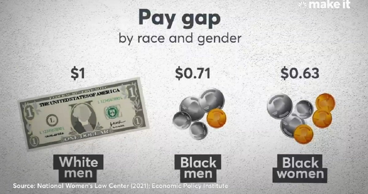 The Black Wage Gap Is Costing The American Economy Trillions Of Dollars
